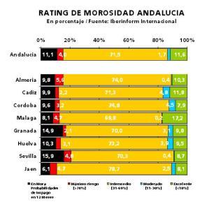 Empresas de Andalucia en riesgo de impago y morosidad