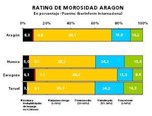 Empresas de Aragon y riesgo de impago y morosidad