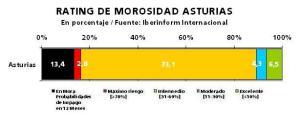 Empresas de Asturias, riesgo morosidad