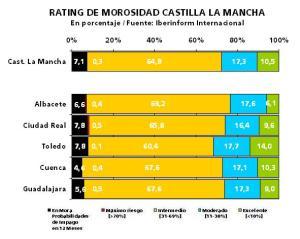 Empresas de Castilla la Mancha, morosidad empresas españolas