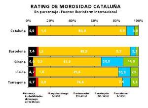 Empresas Cataluña, morosidad y riesgo