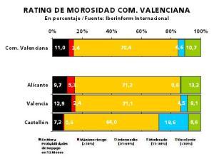 Comunidad Valenciana empesas en riesgo y morosas