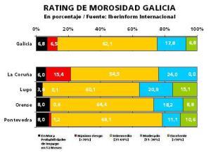 Empresas de Galicia y morosidad