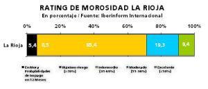 Empresas morosas de La Rioja