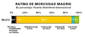 Empresas de Madrid con Rating de morosidad de Iberinform
