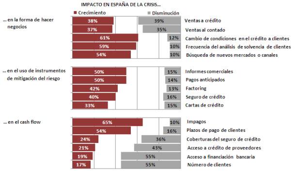 Impacto de crisis en España