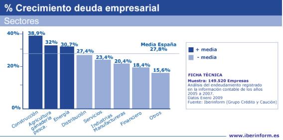 Deuda empresasarial España - Media de crecimiento y por sectores