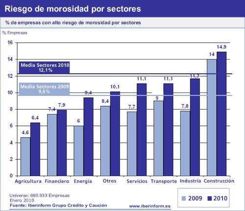 Morosidad de empresas por sectores